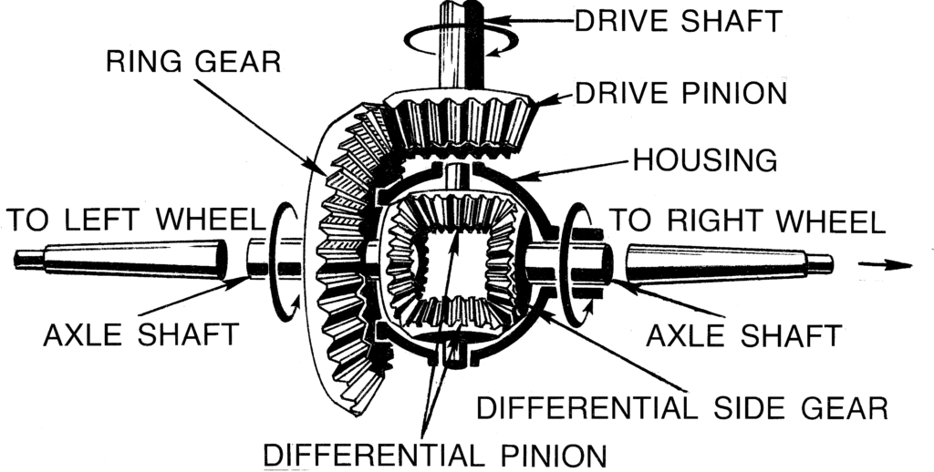 Working of Differential Gear - Mechanical Engineering